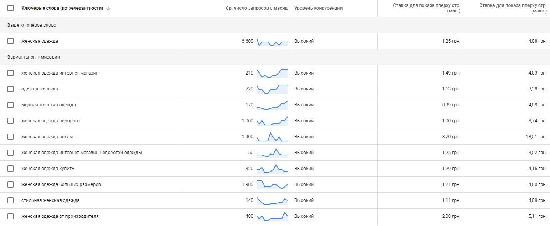 Анализ сезонности - сводная таблица