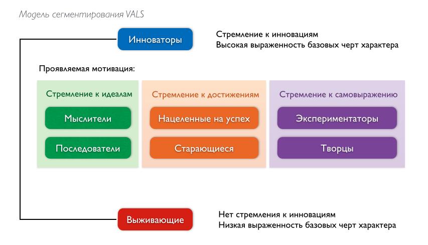 Психографическое сегментирование по модели VALS