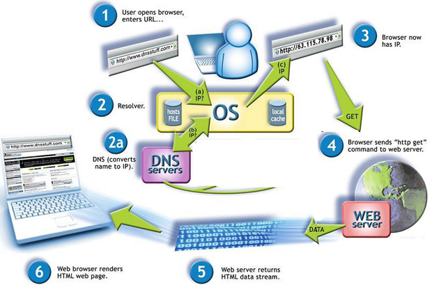 what-is-dns-diagram12.jpeg