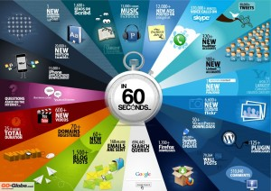 internet60seconds