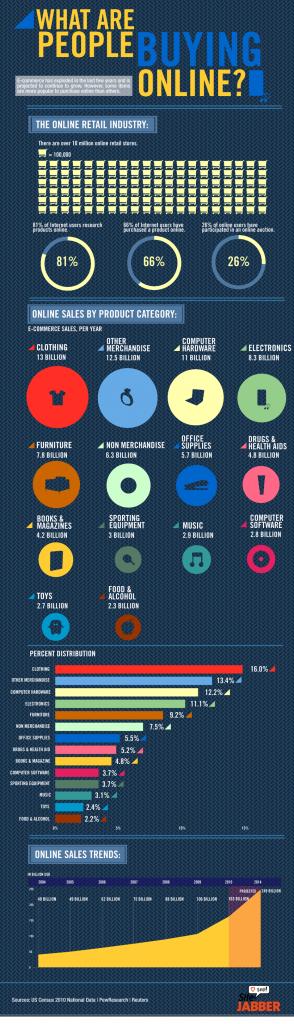 что покупают в интернете инфографика