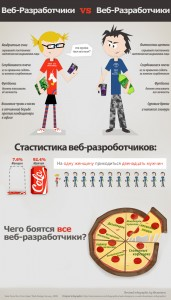 webdesigners_vs_webdevelopers_infographic_remix_rus_png