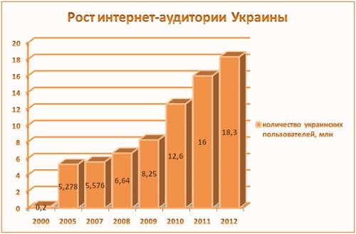 Рост интернет-аудитории Украины
