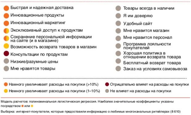 Показатели значимости критериев выбора интернет-магазина