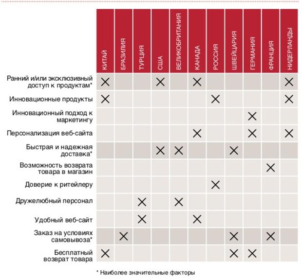 Критерии выбора интернет-магазина в разных странах