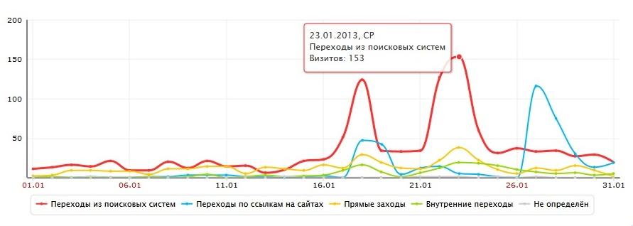 График посещаемости после проведения комплексной внутренней оптимизация сайта
