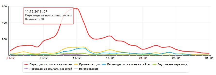 График посещаемости после проведения кампании по продвижению сайта