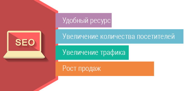 Результат SEO-аудита сайта