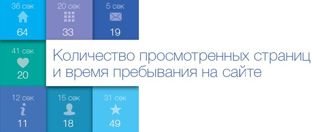 Количество просмотренных страниц и время пребывания на сайте
