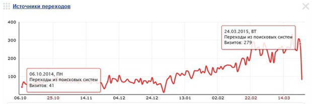 График метрика сайта