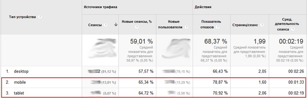 torgsoft.ua анализ мобильного трафика