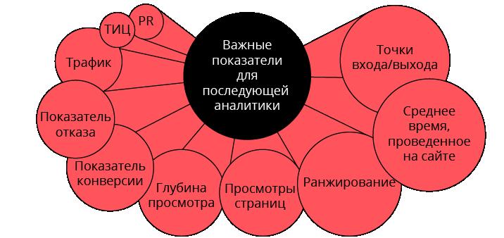Создание контрольной точки для аналитики