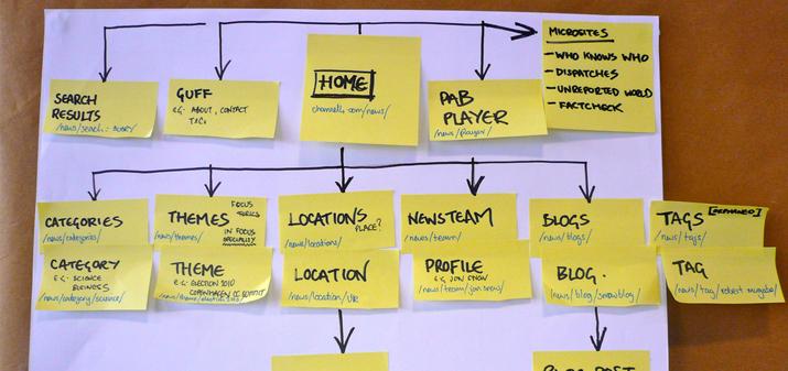 Работа с sitemap