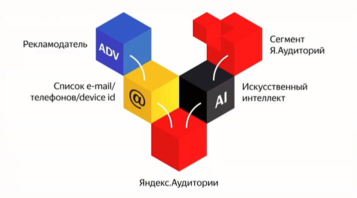 Возможности Яндекс.Аудитории