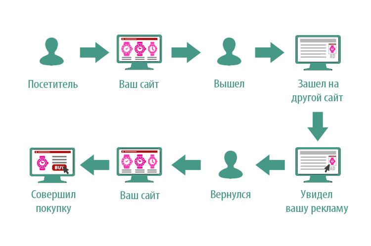 Как работает ремаркетинг