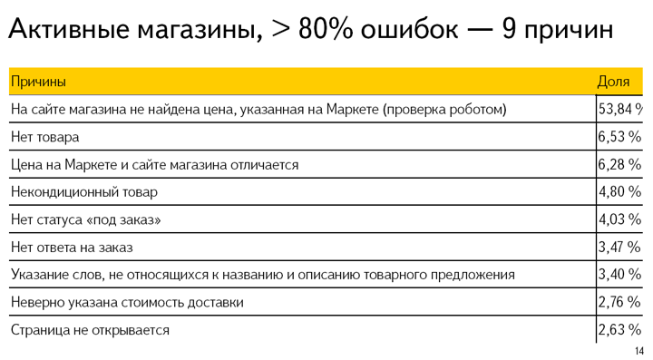 yandex_market_online-shops2